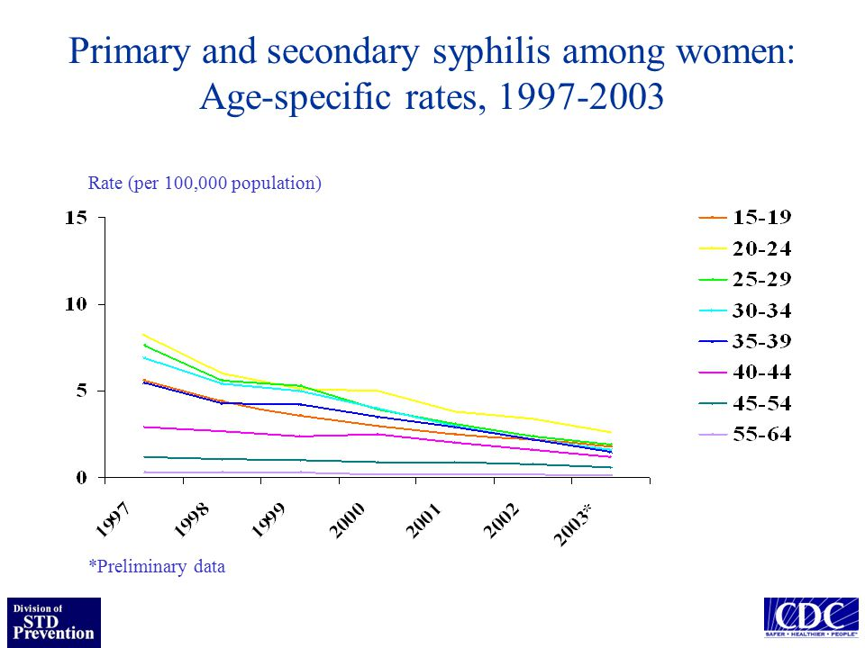 Primary and secondary syphilis among women: Age-specific rates, Rate (per 100,000 population) *Preliminary data