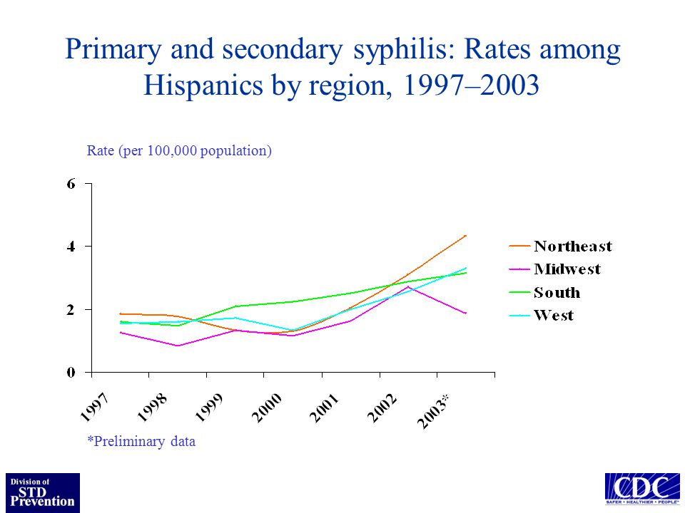 Primary and secondary syphilis: Rates among Hispanics by region, 1997–2003 Rate (per 100,000 population) *Preliminary data
