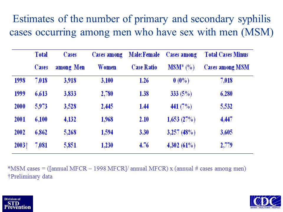 Estimates of the number of primary and secondary syphilis cases occurring among men who have sex with men (MSM) *MSM cases = ([annual MFCR – 1998 MFCR]/ annual MFCR) x (annual # cases among men) †Preliminary data