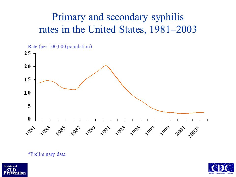 Summary of current syphilis trends Increasing rate of P&S syphilis among men, particularly MSM –Proportion of cases occurring among MSM estimated to be >60% in 2003 –Cases among heterosexual men declining Continued decline in P&S syphilis rate among women Continued rate decline among African-Americans –Decreases among women accounts for most of recent decline –Annual number of cases higher among whites for first time in 2003 Changing geographic pattern and distribution of cases by sex in cities with the highest burden of infectious syphilis
