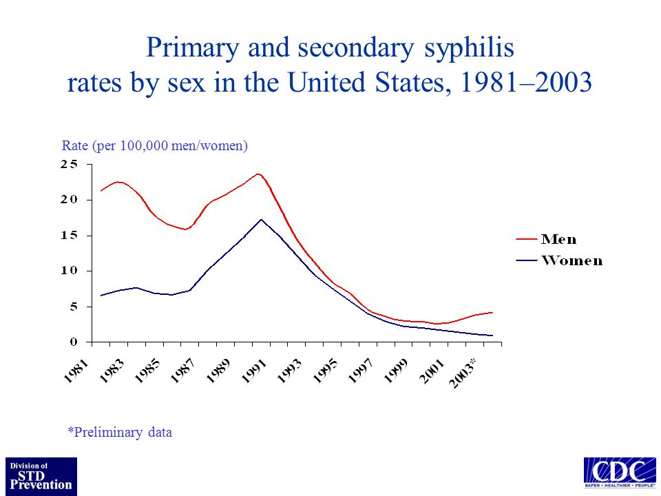 Primary and secondary syphilis rates by sex in the United States, 1981–2003 Rate (per 100,000 men/women) *Preliminary data