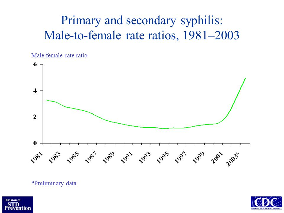 Primary and secondary syphilis: Male-to-female rate ratios, 1981–2003 *Preliminary data Male:female rate ratio