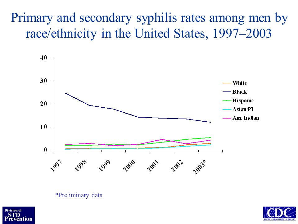 Cases of P&S syphilis by sex during 1996-2002 in the six U.S.