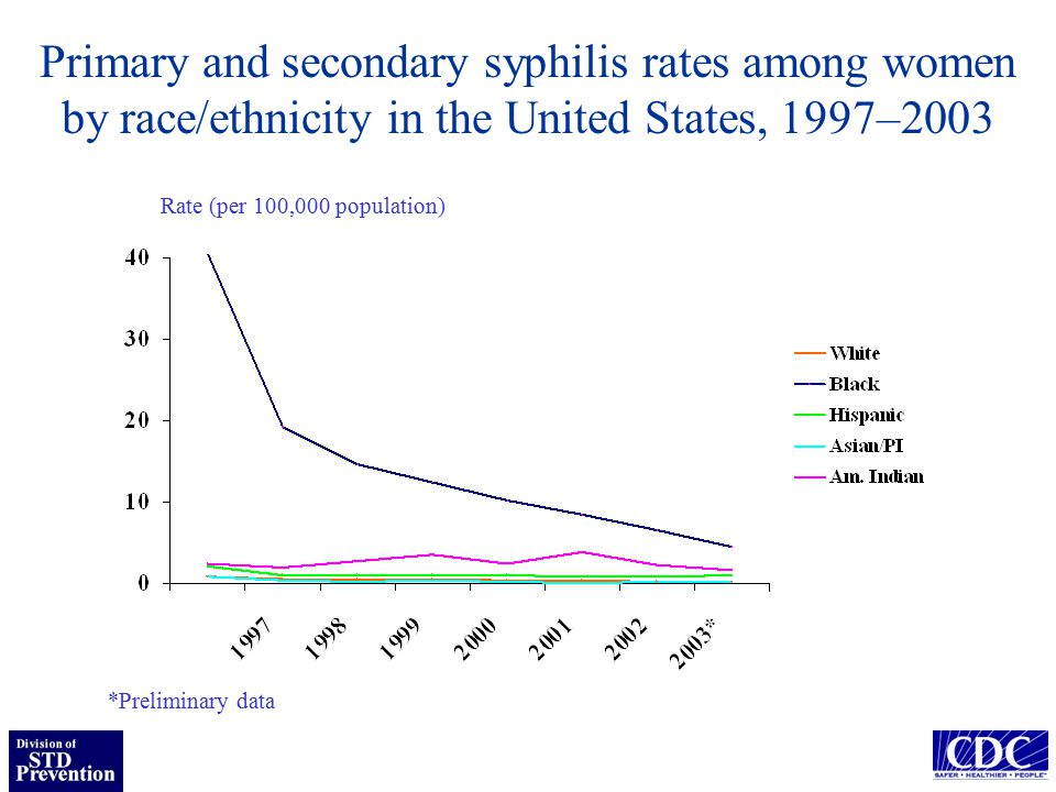 Primary and secondary syphilis cases: United States, 2002-2003 20022003 *% Change Sex Men5,2675,851+11.1 Women1,5941,230-22.8 Race/Ethnicity Black3,4212,820-17.6 White2,3252,928+25.9 Hispanic9711,149+18.3 Asian/PI94122+29.8 American Indian/NA5162+21.6 Total6,8627,082+3.2 *Preliminary data