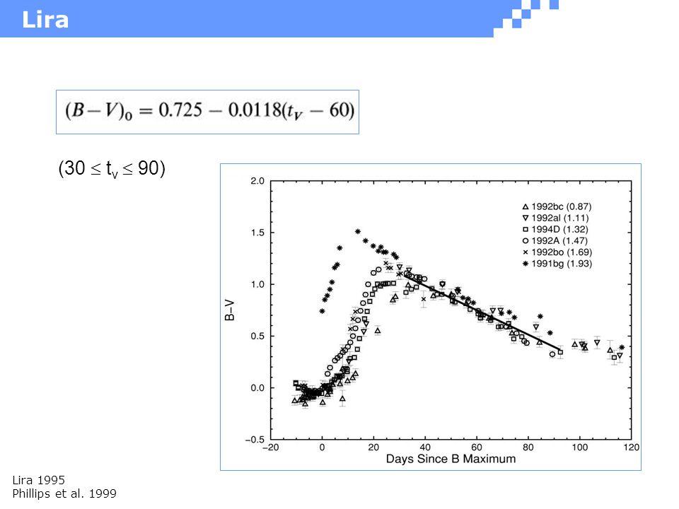 Lira (30  t v  90) Lira 1995 Phillips et al. 1999
