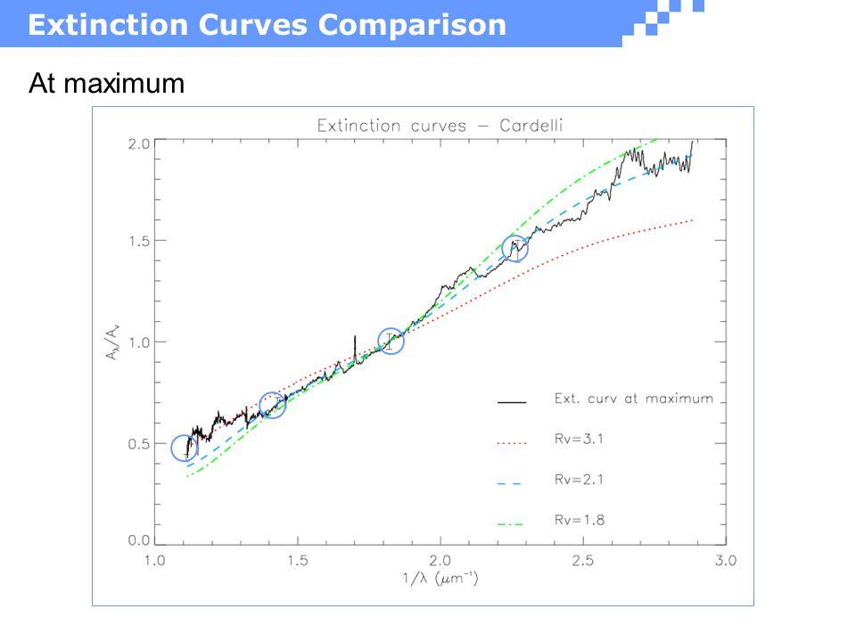 Extinction Curves Comparison At maximum