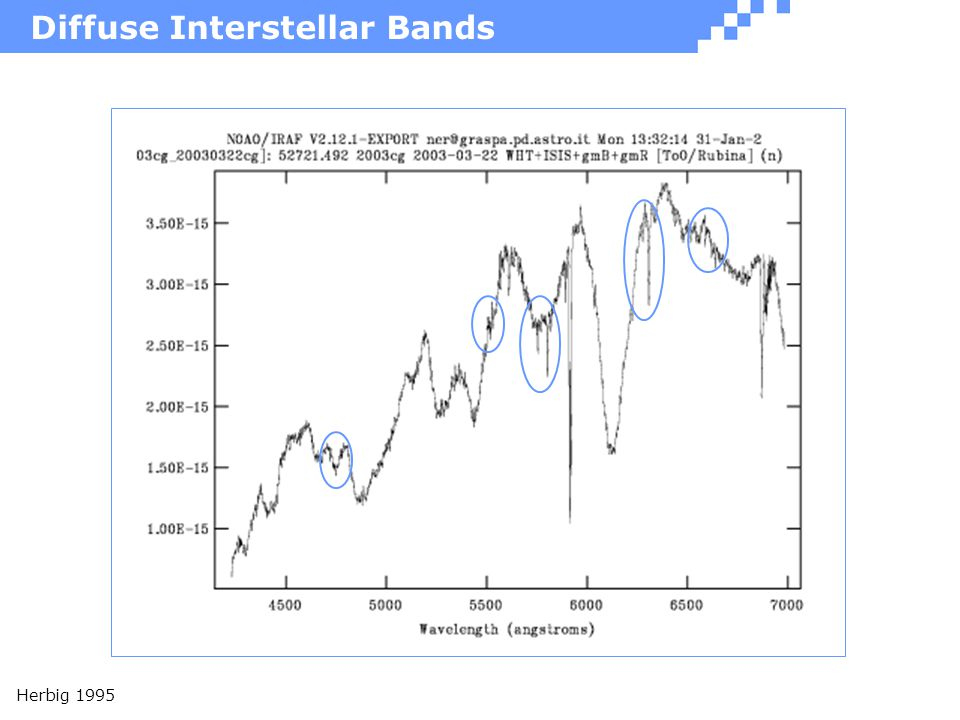 Diffuse Interstellar Bands Herbig 1995