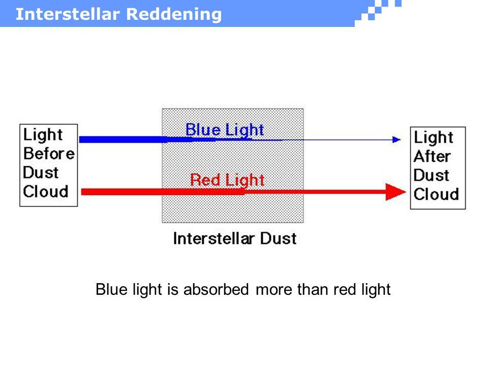 Interstellar Reddening Dibujo del talk con los rayos azul y rojo Blue light is absorbed more than red light