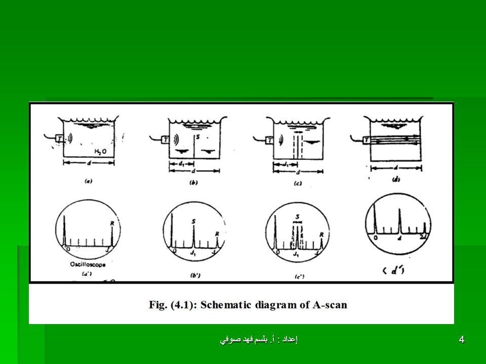 إعداد : أ. بلسم فهد صوفي4