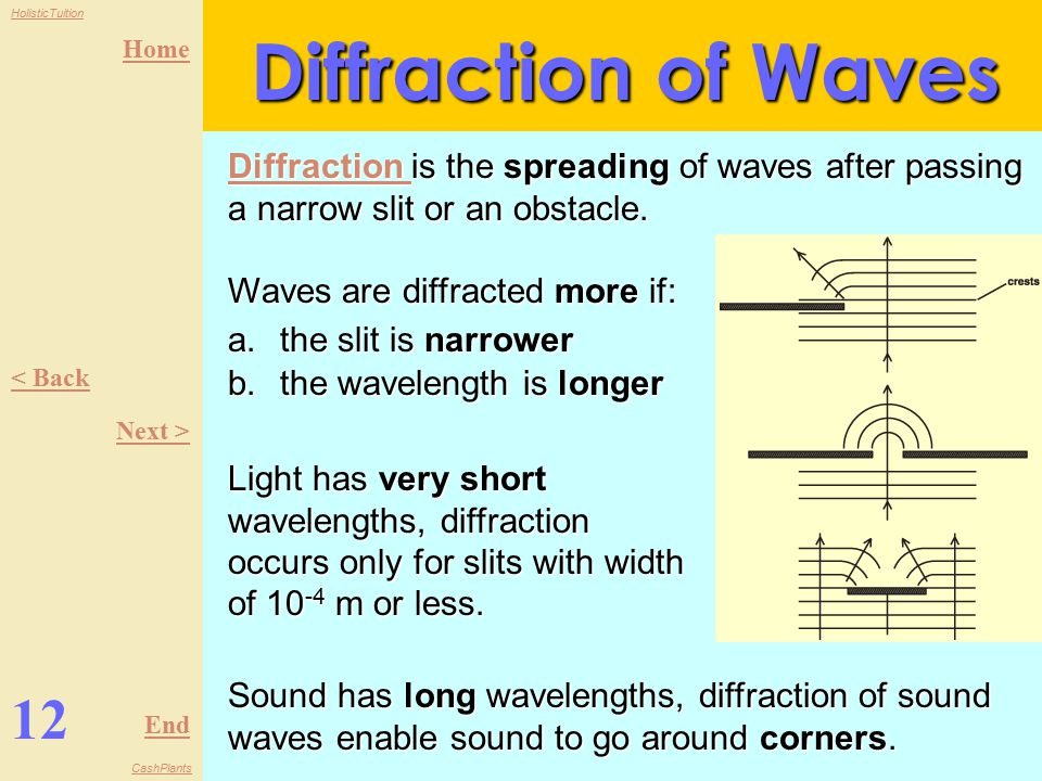 Home End HolisticTuition CashPlants 11 < Back Next > Refraction of Waves Refraction of wave The change in velocity of wave when it travels from one medium to another.