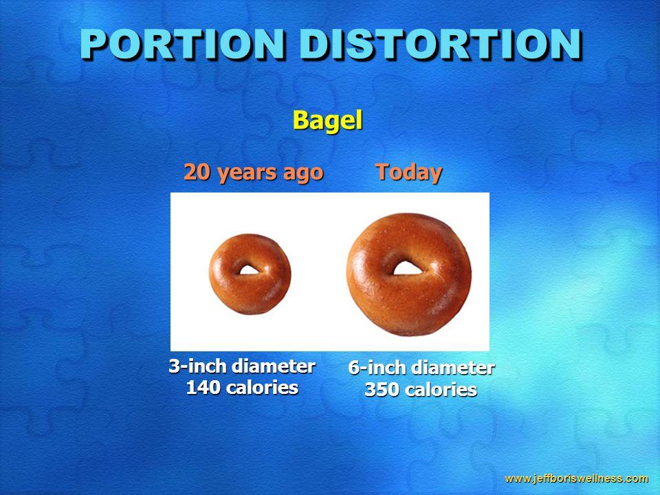 www.jeffboriswellness.com 20 years ago Today 3-inch diameter 140 calories 6-inch diameter 350 calories PORTION DISTORTION Bagel