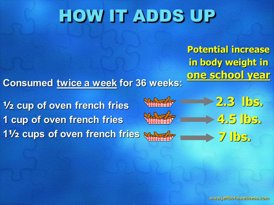 www.jeffboriswellness.com HOW IT ADDS UP Consumed twice a week for 36 weeks: ½ cup of oven french fries 1 cup of oven french fries 1 ½ cups of oven french fries Potential increase in body weight in one school year 2.3 lbs.