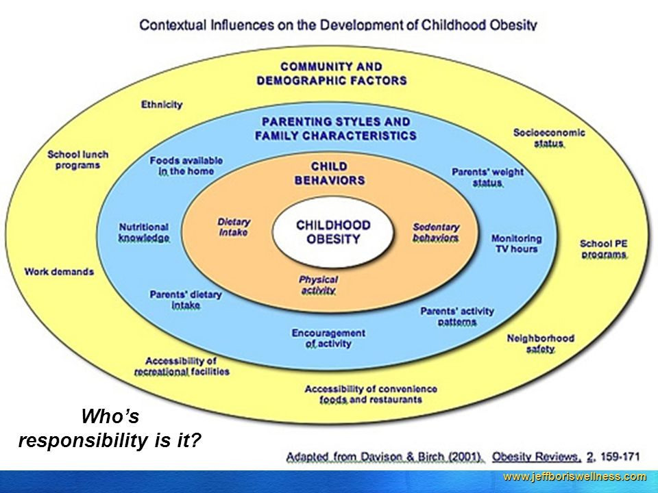 www.jeffboriswellness.com Who's responsibility is it?