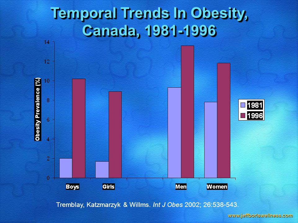 www.jeffboriswellness.com Tremblay, Katzmarzyk & Willms. Int J Obes 2002; 26:538-543. Temporal Trends In Obesity, Canada, 1981-1996 Temporal Trends In
