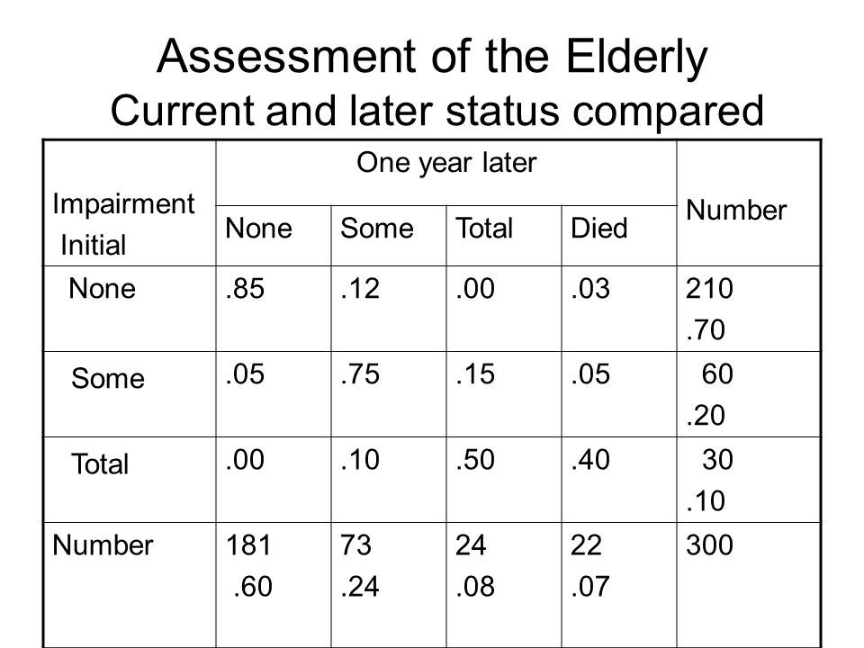 Assessment of the Elderly Current and later status compared Impairment Initial One year later Number NoneSomeTotalDied None.85.12.00.03210.70 Some.05.75.15.05 60.20 Total.00.10.50.40 30.10 Number181.60 73.24 24.08 22.07 300
