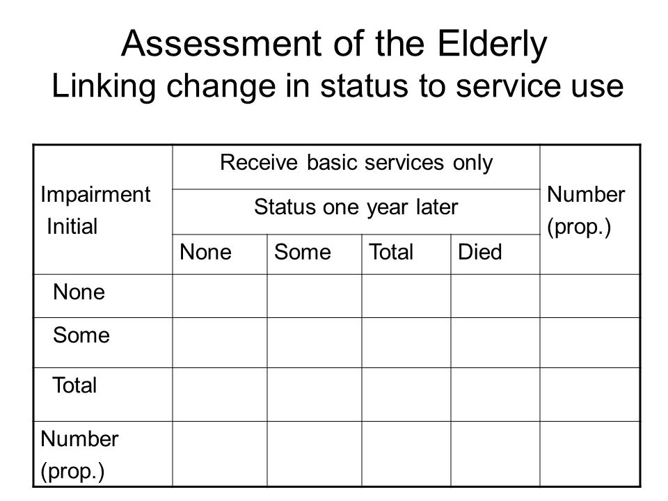 Assessment of the Elderly Linking change in status to service use Impairment Initial Receive basic services only Number (prop.) Status one year later NoneSomeTotalDied None Some Total Number (prop.)
