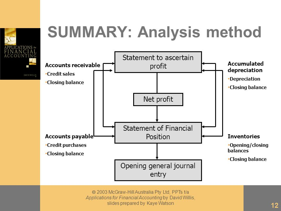  2003 McGraw-Hill Australia Pty Ltd, PPTs t/a Applications for Financial Accounting by David Willis, slides prepared by Kaye Watson 12 SUMMARY: Analysis method Accounts receivable  Credit sales  Closing balance Statement to ascertain profit Statement of Financial Position Net profit Opening general journal entry Accounts payable  Credit purchases  Closing balance Accumulated depreciation  Depreciation  Closing balance Inventories  Opening/closing balances  Closing balance