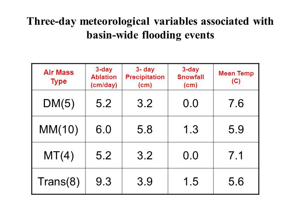 Air Mass Type 3-day Ablation (cm/day) 3- day Precipitation (cm) 3-day Snowfall (cm) Mean Temp (C) DM(5)5.23.20.07.6 MM(10)6.05.81.35.9 MT(4)5.23.20.07