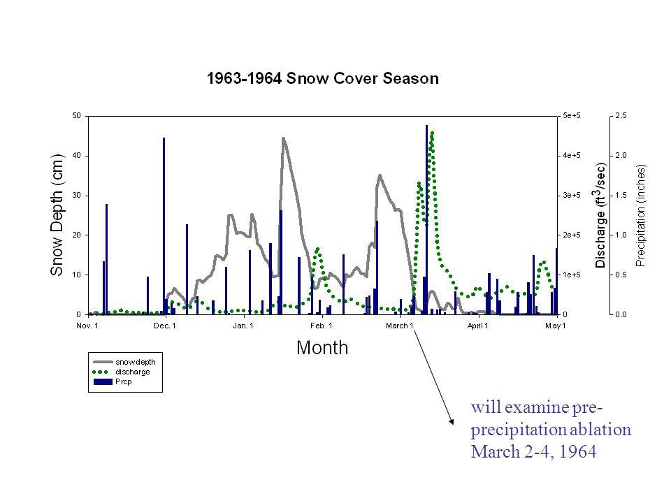will examine pre- precipitation ablation March 2-4, 1964