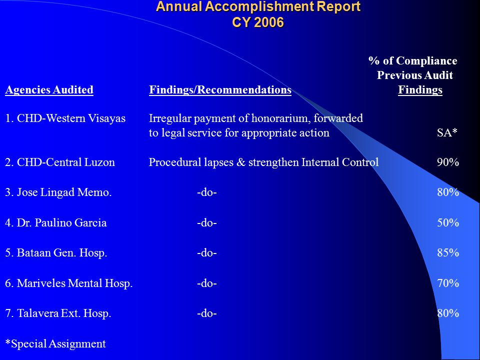 Annual Accomplishment Report CY 2006 % of Compliance Previous Audit Agencies AuditedFindings/Recommendations Findings 1. CHD-Western Visayas Irregular