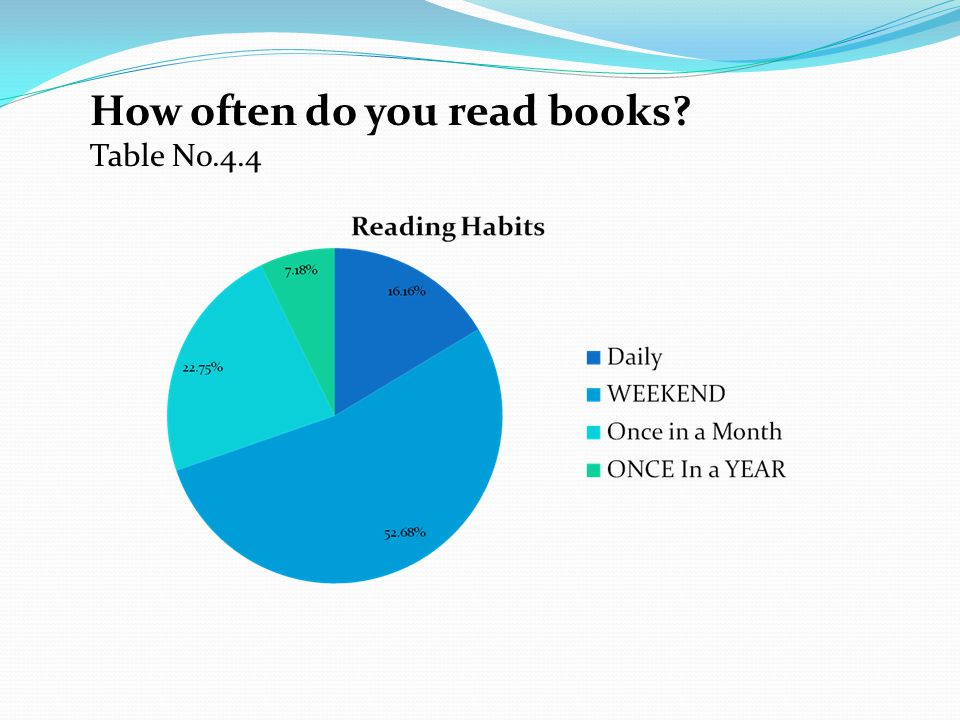 What Type of books do you like to read? Table No. 4.5