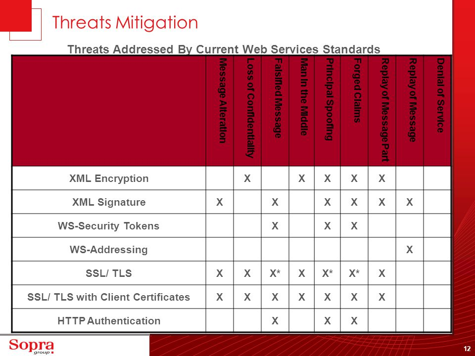 12 Threats Mitigation Threats Addressed By Current Web Services Standards Message AlterationLoss of ConfidentialityFalsified MessageMan in the MiddleP