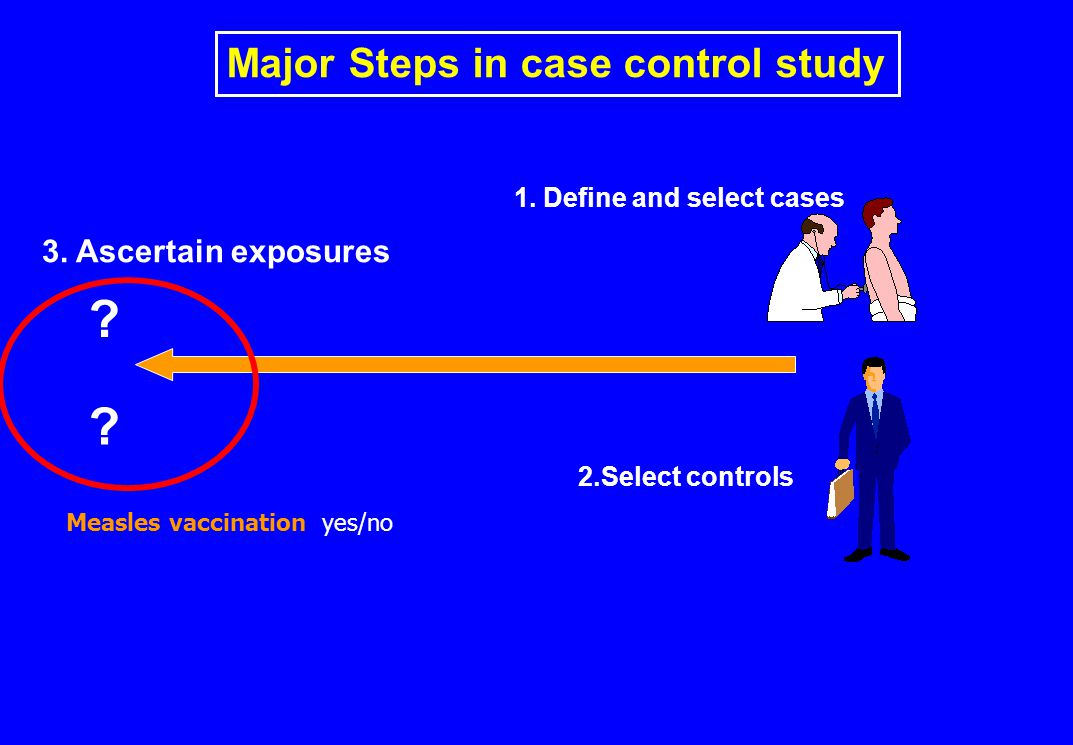 Major Steps in case control study 1.Define and select cases 2.Select controls 3.