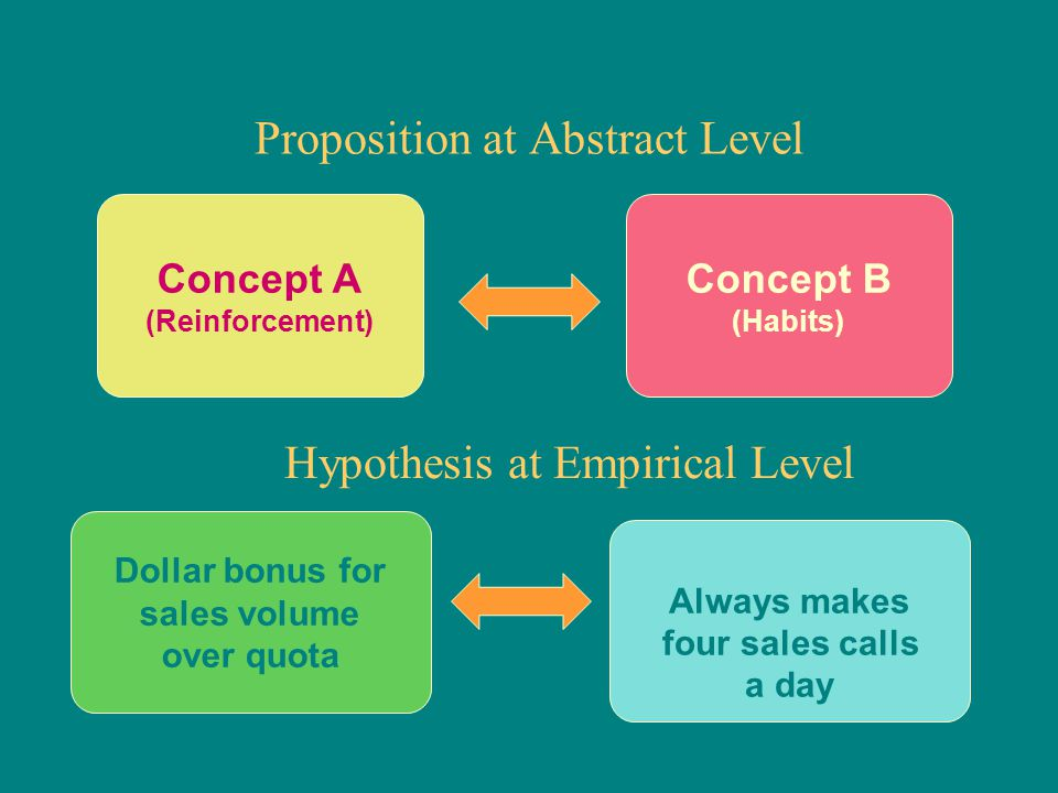Always makes four sales calls a day Dollar bonus for sales volume over quota Concept B (Habits) Hypothesis at Empirical Level Concept A (Reinforcement
