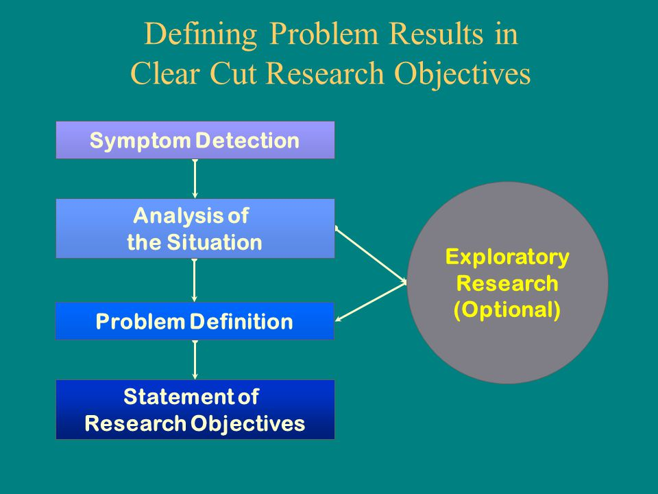 Statement of Research Objectives Problem Definition Defining Problem Results in Clear Cut Research Objectives Exploratory Research (Optional) Analysis
