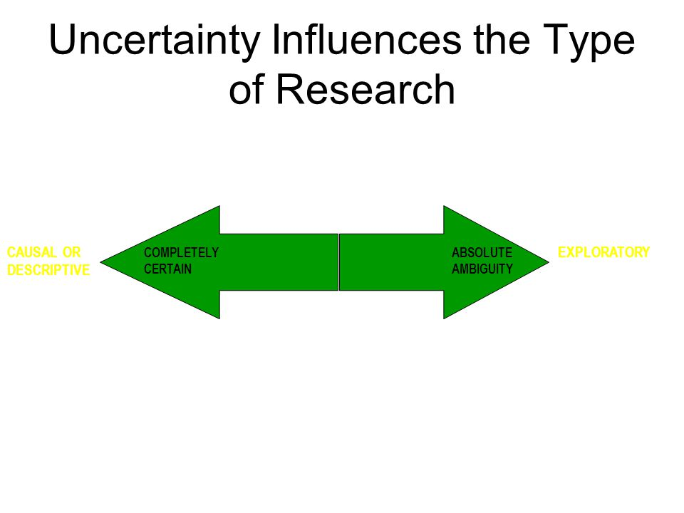 COMPLETELY CERTAIN ABSOLUTE AMBIGUITY CAUSAL OR DESCRIPTIVE EXPLORATORY Uncertainty Influences the Type of Research