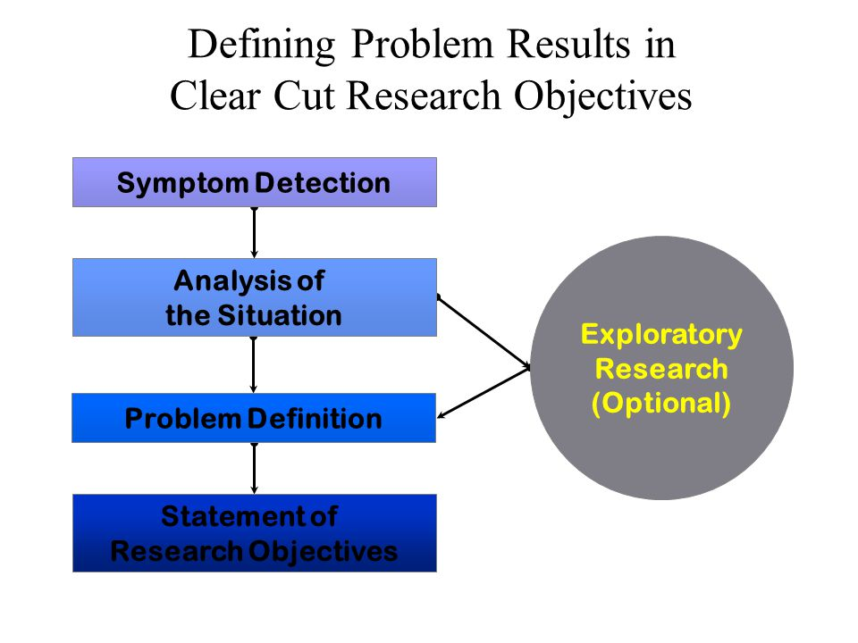 The Process of Problem Definition Ascertain the decision maker's objectives Understand background of the problem Isolate/identify the problem, not the symptoms Determine unit of analysis Determine relevant variables State research questions and objectives