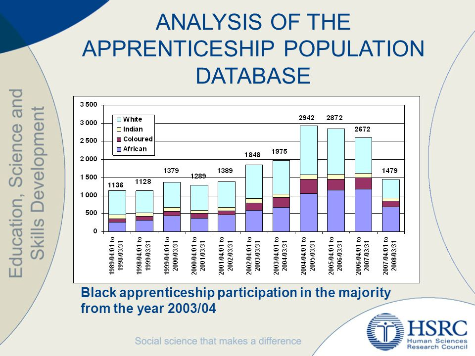 ANALYSIS OF THE APPRENTICESHIP POPULATION DATABASE Black apprenticeship participation in the majority from the year 2003/04