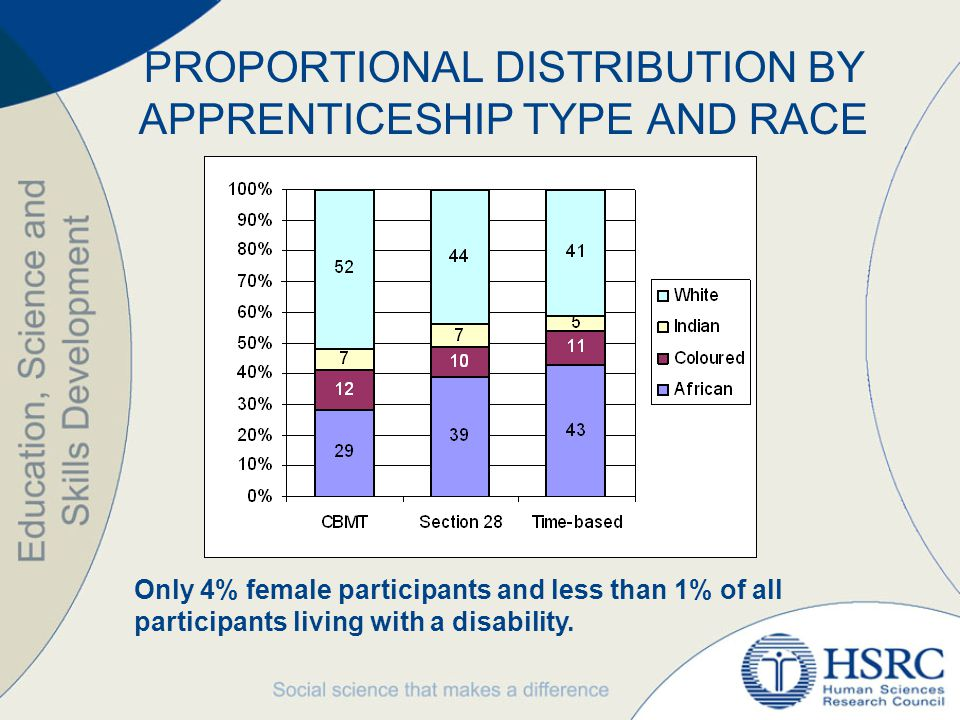 PROPORTIONAL DISTRIBUTION BY APPRENTICESHIP TYPE AND RACE Only 4% female participants and less than 1% of all participants living with a disability.