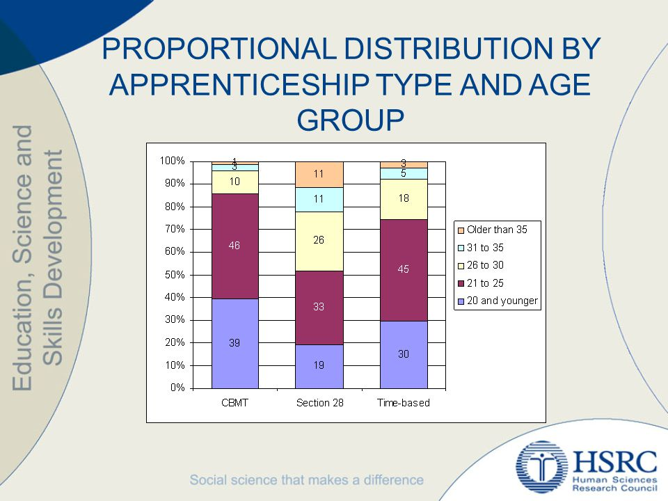 PROPORTIONAL DISTRIBUTION BY APPRENTICESHIP TYPE AND AGE GROUP