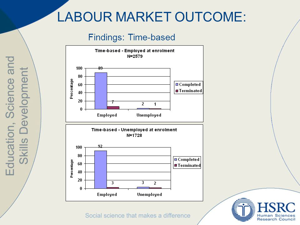 Findings: Time-based LABOUR MARKET OUTCOME: