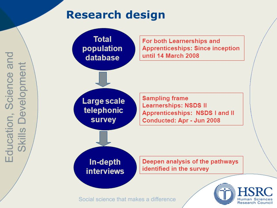 Research design In-depth interviews Total population database Large scale telephonic survey For both Learnerships and Apprenticeships: Since inception until 14 March 2008 Sampling frame Learnerships: NSDS II Apprenticeships: NSDS I and II Conducted: Apr - Jun 2008 Deepen analysis of the pathways identified in the survey