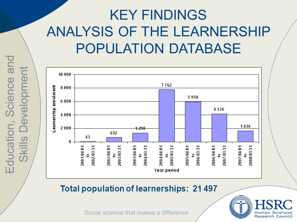 EQUITY TARGETS: Learnerships 1% of learnership participants are living with a disability.