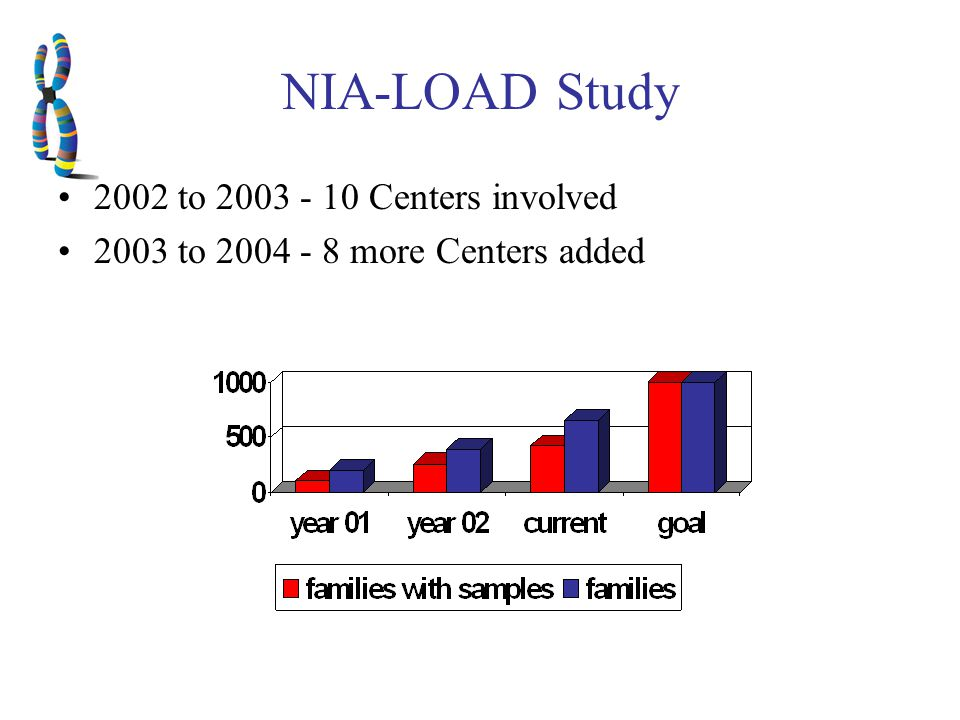 Continued Role of ADC/ADRC Leadership of this research resource –Report directly to NIA and ADC leadership –Original 18 centers will continue to be involved Subcontracts for follow-up Identification of new families Subcontracts for genetic analysis in later years Publications will be required to identify the ALL NIA-LOAD Study investigators This is an ADC/ADRC related program
