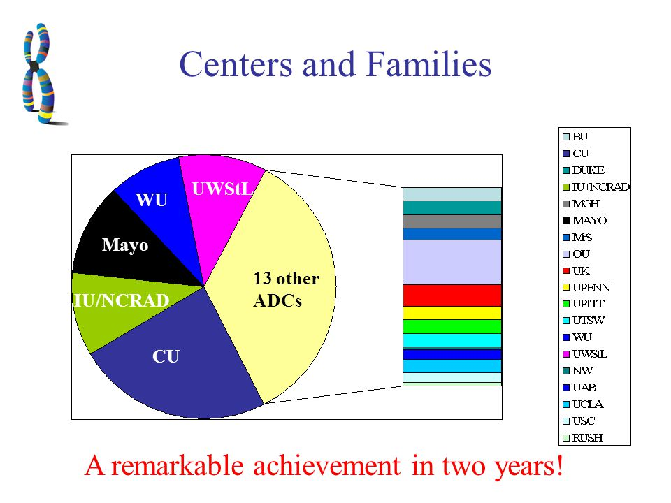 Centers and Families UWStL Mayo IU/NCRAD CU WU 13 other ADCs A remarkable achievement in two years!