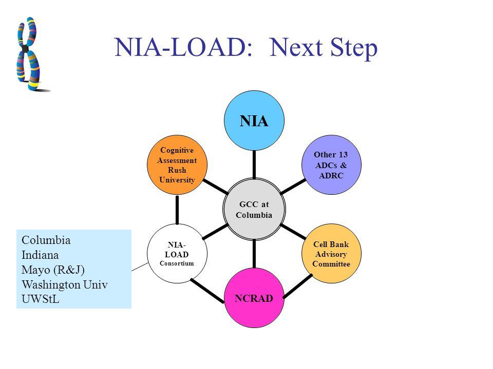 NIA-LOAD: Next Step Columbia Indiana Mayo (R&J) Washington Univ UWStL