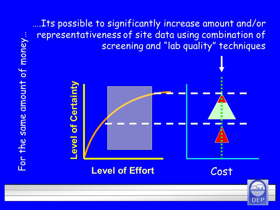 Level of Effort Level of Certainty ….Its possible to significantly increase amount and/or representativeness of site data using combination of screening and lab quality techniques Cost For the same amount of money…
