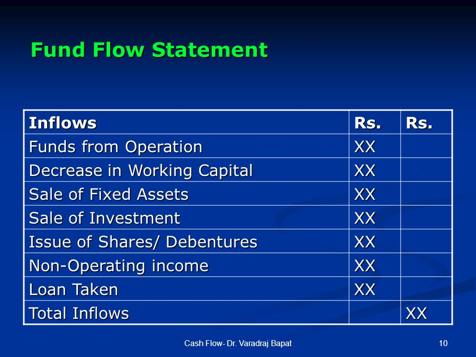 10Cash Flow- Dr. Varadraj Bapat Fund Flow Statement InflowsRs.Rs.