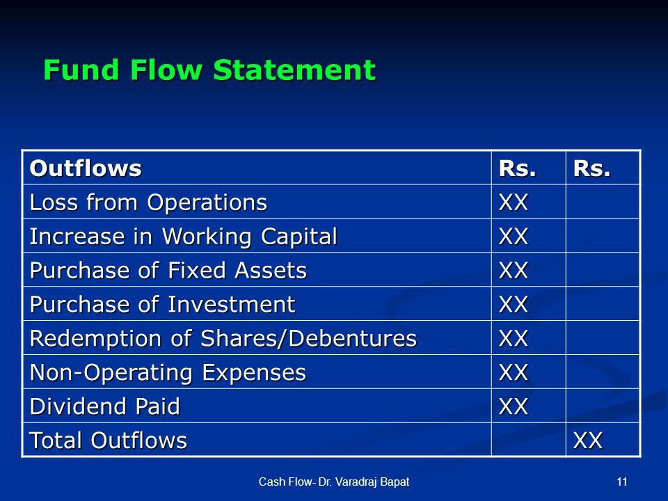 11Cash Flow- Dr. Varadraj Bapat OutflowsRs.Rs.