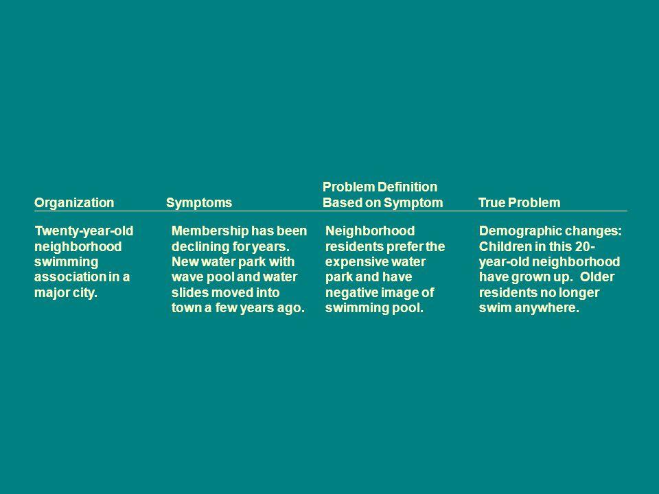 Problem Definition OrganizationSymptoms Based on Symptom True Problem Twenty-year-old neighborhood swimming association in a major city. Membership ha