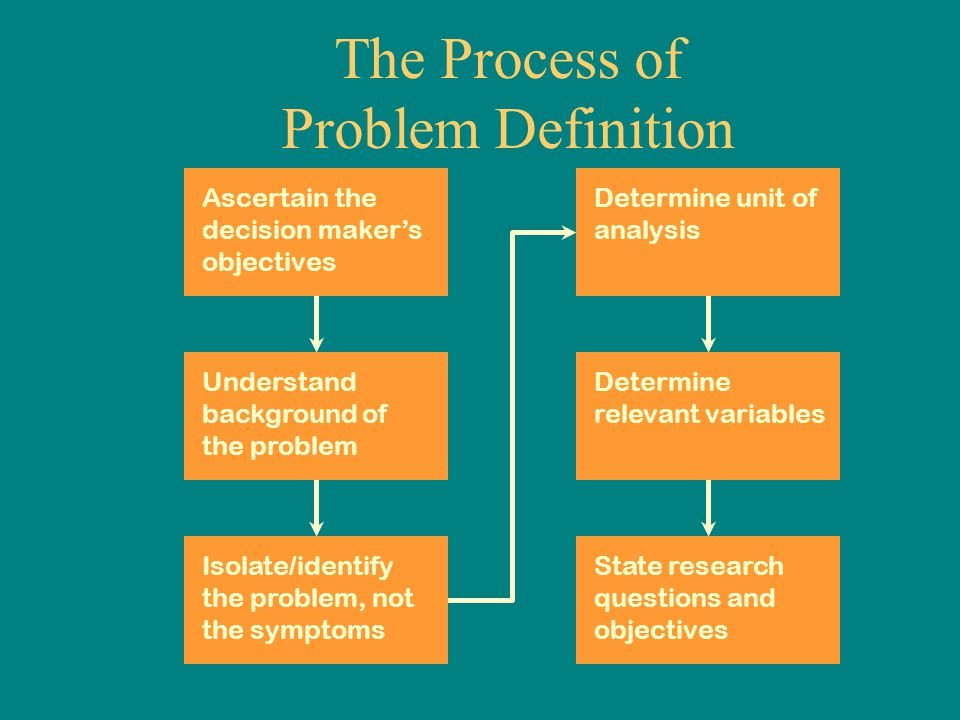 The Process of Problem Definition Ascertain the decision maker's objectives Understand background of the problem Isolate/identify the problem, not the