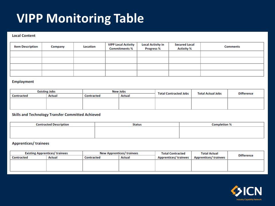 VIPP Monitoring Table
