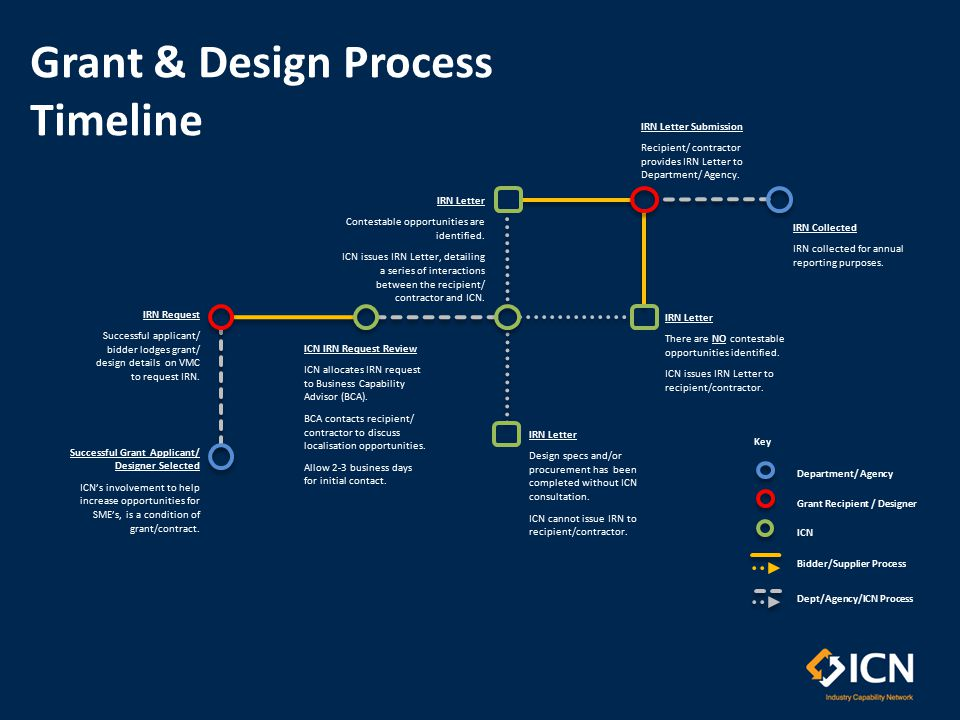 1 1 TIPS: 1.Begin Reference # Process: to request IRN, click button.
