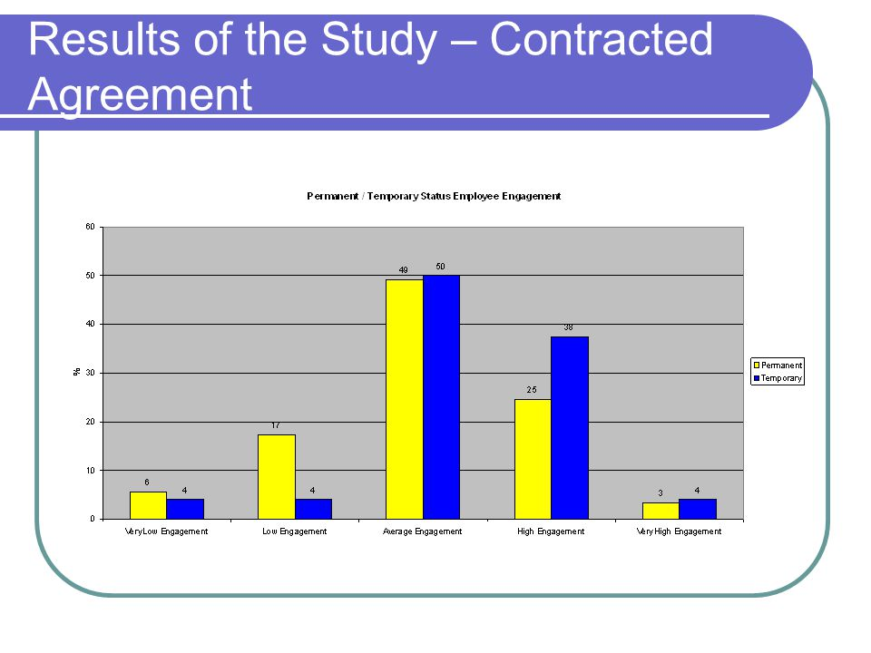 Results of the Study – Contracted Agreement