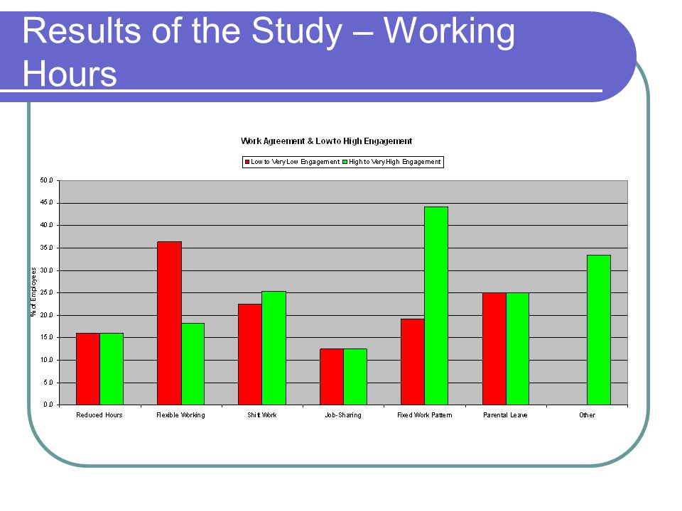 Results of the Study – Working Hours