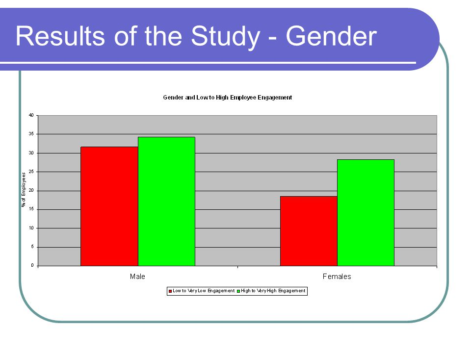 Results of the Study - Gender